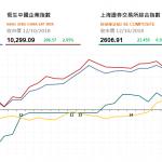 收市評論 (10月12日): 恒指大反彈 華晨逆市跌逾26%