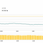 午市簡報 (10月11日): 兩市暴跌,恒指跌近1000點