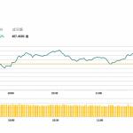 午市簡報 (10月9日): 石油股上漲明顯