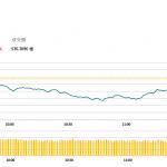 午市簡報 (10月8日): 博彩股領跌港股