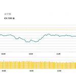 午市簡報 (10月5日): 中午收盤恒指續跌100多點