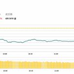 午市簡報 (10月4日): 中午收盤恒指續跌400多點