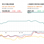 收市評論(10月5日): 恒指收盤跌51點