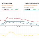 收市評論(10月9日): 資源類股份表現佳