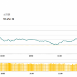 午市簡報(10月12日): 恒指微漲 藍籌反彈