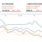 收市評論(10月15日): 恒指午後跌幅加深