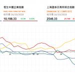收市評論(10月16日): 股市震蕩 石油股上漲