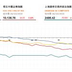 收市評論(10月18日): 股市高開低走 汽車股再次下挫