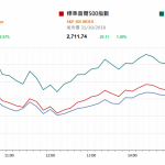 市場資訊(11月1日): 美股續升 國內鮮乳價格上漲利乳業股