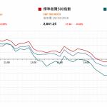 市場資訊(10月30日): 據報導,9 月新能源汽車驅動電機的裝機總量高達 129466 台,環比增幅 27.26%,又創 歷史新高。