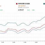 市場資訊(10月26日): 中國交通部公報,今年前三季交通固定資産投資 2.28 萬億元(人民幣‧下同),同比增 1.4%。