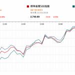 市場資訊(10月24日): 昨日工信部副部長辛國斌表示,考慮到我國的汽車產銷基數很大,產銷高速增長的時 期可能已經過去了。