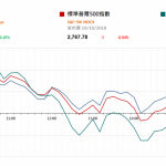 市場資訊(10月22日): 國家統計局公佈 9 月 70 個大中城市商品住宅銷售價格,四大一線城市 9 月新房售價由 上月漲 0.3%轉為下降 0.1%