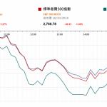"""市場資訊(10月19日): 中國鐵路總公司近日啟動動車組招標,時速 350 公里""""復興號""""動車組的總招標數量達 到 1455 輛。"""