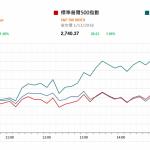 市場快訊 (11月2日): 美股連升第3日 國家主席習近平與美國總統特朗普通話