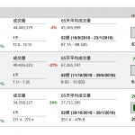 企業要聞(11月1日): 報導指中國平安(2318 HK)計劃明年分拆平安醫保科技在香港上市,集資約 20 億美元(約 156 億港元)。