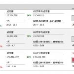 企業要聞(10月31日): 中石油(857 HK)發盈喜,預計今年淨利潤按年將大幅增長,單計第三季淨利潤按年 急增 3.48 倍