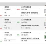 企業要聞(10月30日): 比亞迪(1211 HK)料第四季盈利平穩至略升