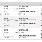 企業要聞(10月29日): 新華保險(1336 HK)今年首三季盈利按年急增 52.76%,達 77.02 億元(人民幣‧下同), 營業收入按年增 6.84%,至 1234.96 億元。