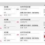 企業要聞(10月25日): 海螺水泥(914 HK)第三季盈利按年增 1.51 倍,為 77.74 億元(人民幣.下同),每股盈利 1.47 元