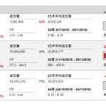 企業要聞(10月24日): 中煤能源(1898 HK)發盈喜,預期 2018 年全年實現淨利潤按年可能明顯增長。