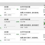 企業要聞(10月23日): 據報騰訊(700 HK) 從今年下半年起,顯著收緊投資業務。