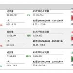企業要聞(10月22日): 華潤水泥(1313 HK)今年第三季本公司擁有人盈利為 20.7 億港元,按年升 1 倍,營 業額按年升 26%。