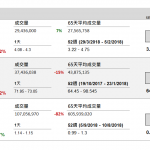 企業要聞(10月19日): 馬鞍山鋼鐵(323 HK)今年第三季盈利 21.55 億元(人民幣‧下同),按年增長 96.53%。
