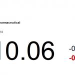 動力推介(10月30日): 神威藥業(2877 HK)在今年首 9 個月營業額達 19.6 億元(人民幣、下同),同比上升 49%