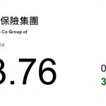 動力推介(10月19日): 中國人民保險 (1339 HK)的主要業務為在中國從壽險、財產及責任保險、健康險、資產 管理及提供綜合金融產品及服務。