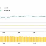 午市簡報 (11月2日): 兩地股市大漲