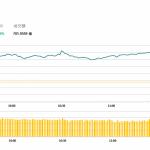 午市簡報 (11月1日): 內房股大幅反彈