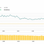 午市簡報 (10月31日): 兩市上漲,汽車股反彈