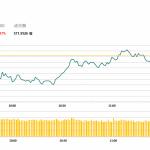 午市簡報 (10月30日): 兩市上漲,部分藍籌股跌幅較大