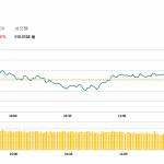 午市簡報 (10月29日): 兩地股市下跌,航空股表現較佳