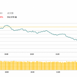 午市簡報 (10月26日): 兩地股市表現頽靡 麗珠醫藥全年盈利下跌