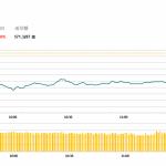 午市簡報 (10月25日): 早盤兩地股市大幅下跌