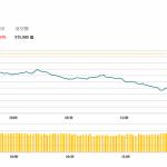 午市簡報 (10月23日): 兩地股市回調 藍籌下跌明顯
