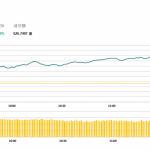 午市簡報 (10月22日): 兩地股市大漲