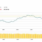 午市簡報 (10月19日): 早盤爭持 博彩股集體下跌