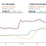 收市評論(11月2日): 兩地股市暴漲 博彩股午後漲幅加大