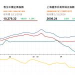 收市評論(11月1日): 兩地股市齊漲,內房續升