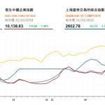 收市評論(10月31日): 藍籌股普遍上漲