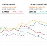 收市評論(10月30日): 兩地券商股漲幅明顯