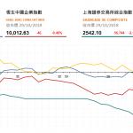 收市評論(10月29日): 煤炭股大幅下挫