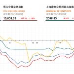 收市評論(10月26日): 手機股大幅下挫