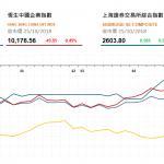 收市評論(10月25日): 地産券商股逆市反彈