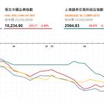 收市評論(10月23日): 兩地股市大幅下挫