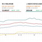 收市評論(10月22日): 午後持續反彈 各大板塊上漲