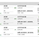 企業要聞(11月2日): 香港寬頻(1310 HK)截至 8 月底止財年盈利純利增 1.32 倍至 3.97 億港元; 末期息派 30 仙,較去年多三成。